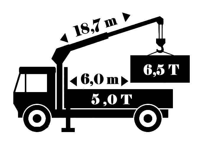 Грузоподъемность и длина грузовой машины с краном манипулятоом
